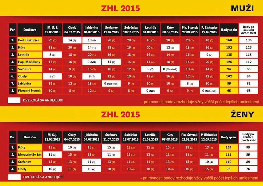 tabulka-zahoracka-hasicska-liga-2015