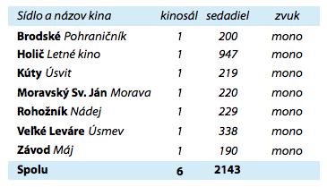c6239c44d Kiná v obciach na Záhorí nepremietajú - Záhorí.sk - správy z vašej ulice